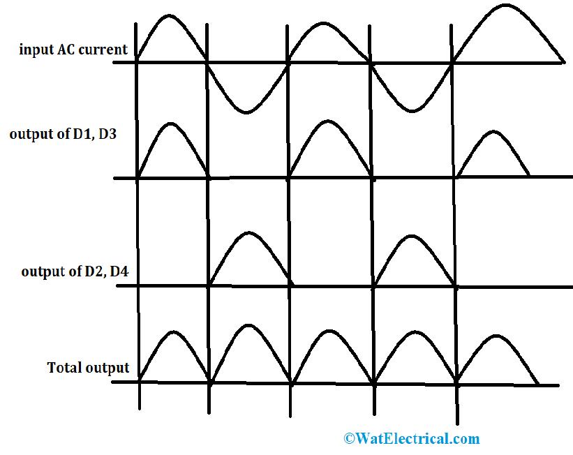 Waveforms Of Bridge Rectifier
