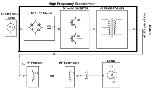 Block Diagram of Wireless Power Transfer