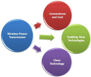 Benifits of Wireless Power Transmission