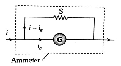 Working of Ammeter
