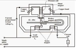 Working of induction type energy meter